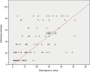 Coeficiente de correlación rho de Spearman.