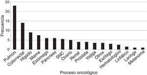 Frecuencia de neoplasias en pacientes oncológicos atendidos por ESAPD en el año 2011.