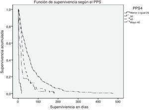 Función de supervivencia de Kaplan-Meier según la Palliative Performance Scale (p<0,000).