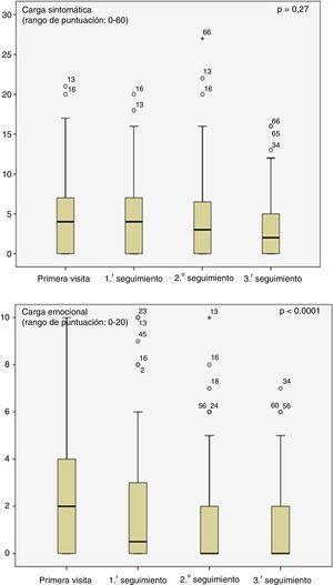 Evolución de las puntuaciones medianas de la carga sintomática y emocional durante el seguimiento.