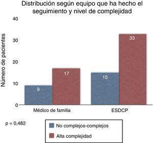 AP y ESDCP atienden a pacientes de todas las complejidades.