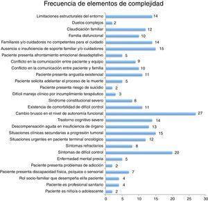 Frecuencia de elementos de complejidad entre la muestra de pacientes estudiados.