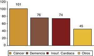 Enfermedades subsidiarias de cuidados paliativos. Test postintervención.