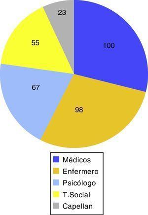 Profesionales en cuidados paliativos. Test postintervención.