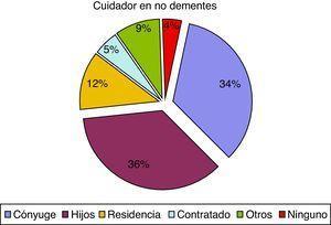 Cuidador principal en pacientes sin demencia.