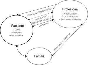 Elementos que forman parte de la reacción del profesional ante el DAM. DAM: deseo de adelantar la muerte.