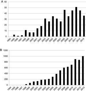 (A) Publicaciones anuales indexadas siguiendo la búsqueda de «dolor» y «espiritualidad» desde 1994 a 2013. (B) Citas anuales indexadas siguiendo la búsqueda de «dolor» y «espiritualidad» desde 1994 a 2013. Fuente: Thomson Reuters Web of Science.