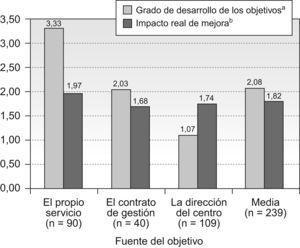 Grado de desarrollo obtenido de los objetivos (escala de 1–5) e impacto real de la mejora (escala de 1–4). ap<0,000; bp=0.07.
