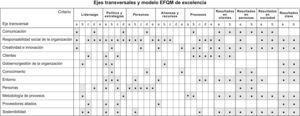 Relación de ejes transversales y criterios del modelo EFQM.