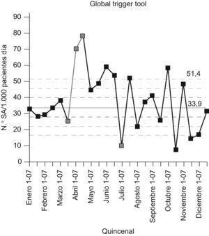 Número de eventos adversos por 1.000 pacientes día según el Global Trigger Tool.