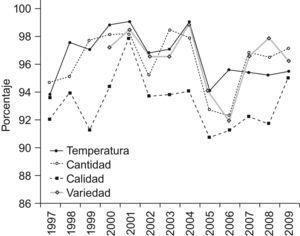 Evolución de la satisfacción positiva respectos a las variables de cocina.