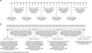 Comparación entre el control semanal existente y el protocolo propuesto.
