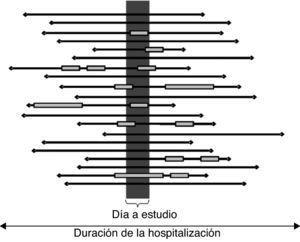 Este ejemplo ilustra la diferencia de captación de EA según el método epidemiológico elegido. En la figura, cada línea negra representa la hospitalización (duración de la estancia) de un paciente. El cuadro representa un evento adverso (la longitud representa la duración en tiempo). El rectángulo gris vertical representa el corte transversal (prevalencia) de un día. Un estudio de prevalencia (P) detectaría 7 EA en 20 pacientes (P=35%; 47% de casos detectados). Pero podría detectar 6 de 20 si en el paciente 2, a pesar de ocurrir el día del estudio, no se anotara en la historia clínica hasta el día siguiente, por ejemplo (P'=30%; 40% de casos detectados). Un estudio tradicional de revisión retrospectiva (incidencia: I), que sólo considera el EA más grave que ha tenido el paciente, detectaría 8 en 20 (I=40%; 53% de casos detectados). Si utilizáramos la metodología del estudio ENEAS, detectaríamos 15 en 20 (I=75%; 100% de casos detectados). En el ejemplo presentado, el estudio de prevalencia perdería respecto de los estudios tradicionales de revisión retrospectiva un 6% de los casos. Todo ello en el supuesto de que toda la información estuviera recogida en la historia clínica y, además, disponible.