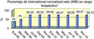 El indicador aporta información en el último año sobre el porcentaje determinaciones del INR realizadas en el rango terapéutico establecido.