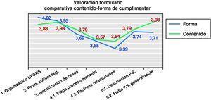 Comparación entre la valoración dada al contenido del informe y la otorgada a la forma de cumplimentarlo.