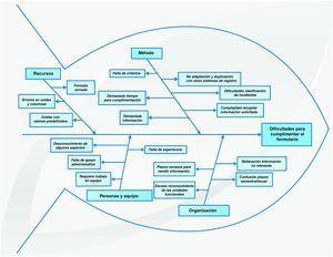 Diagrama causa-efecto o «espina de pescado»: causas de la dificultad para cumplimentar el formulario Excel del informe de actuaciones en seguridad del paciente de las unidades funcionales.