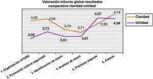 Comparación entre la valoración dada a la claridad del contenido del informe global de resultados y la otorgada a la utilidad de los datos.