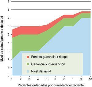 Intervención de efectividad decreciente y proporcionalmente más inseguras según gravedad de pacientes.