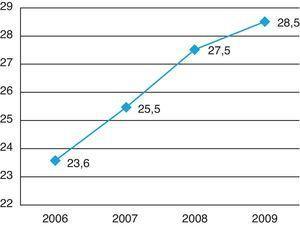 Evolución del índice de rotación de inventarios (2006–09).