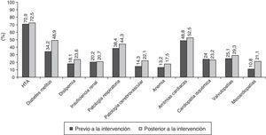 Presencia de factores de riesgo cardiovascular y comorbilidad.