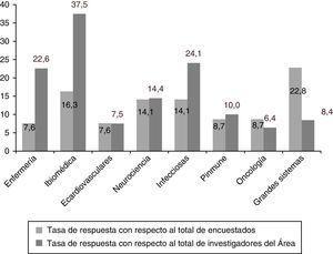 Tasa de respuesta en función del total de investigadores de cada Área.
