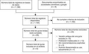 Diagrama de flujo de los resultados de la búsqueda bibliográfica.