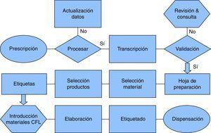 Diagrama de flujo de elaboración de citostáticos intravenosos. CFL: campana de flujo laminar.