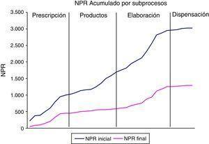 NPR acumulado por procesos.