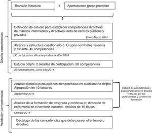 Fases del estudio Delphi para identificar las competencias del enfermero que realiza funciones directivas.