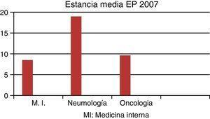 Estancia media en días de los ingresos hospitalarios por embolia de pulmón en los principales servicios en el año 2007.