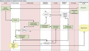 Mapa del proceso para la atención de pacientes con sospecha de cáncer tiroideo diferenciado del Hospital Base Valdivia.