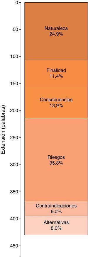 Extensión de los apartados de los documentos de consentimiento informado. En la barra contribución porcentual de cada apartado. En el eje de ordenadas longitud media en palabras.