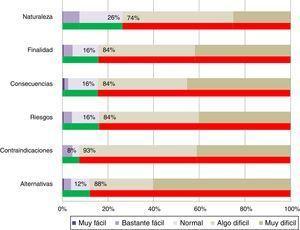 Facilidad de comprensión de los apartados de los documentos de consentimiento informado (DCI). Para cada apartado, la barra superior muestra el porcentaje de DCI incluidos en cada valor de la escala INFLESZ. La barra inferior, el de DCI con INFLESZ mayor (verde) o menor a 55 puntos (rojo). Los porcentajes expuestos hacen referencia a estos últimos.