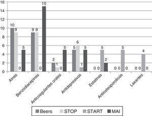 Distribución de grupos terapéuticos según Beers, STOPP, START y MAI en hospitalización.