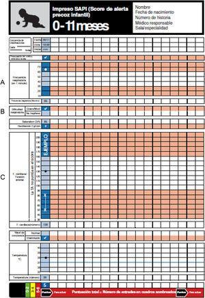 Gráficas PEWS del NHS traducidas al castellano (grupo de edad 0-11meses). PEWS: pediatric early warning scale; NHS: National Health Service.