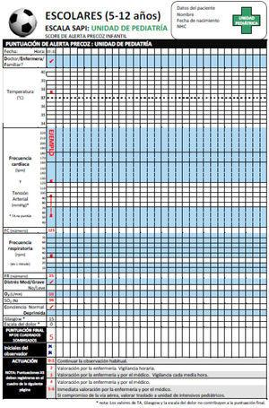 Gráficas PEWS del NHS traducidas al castellano (grupo de edad 5-12años). PEWS: pediatric early warning scale; NHS: National Health Service.