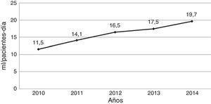 Evolución del consumo de preparados de base alcohólica en el global de la hospitalización. Años 2010-2014.