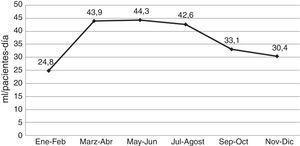 Evolución bimensual del consumo de preparados de base alcohólica durante el periodo de intervención en las unidades piloto (excluida la reanimación). Enero-diciembre 2014.