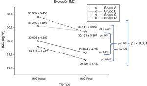 Valores iniciales y finales del índice de masa corporal (IMC).