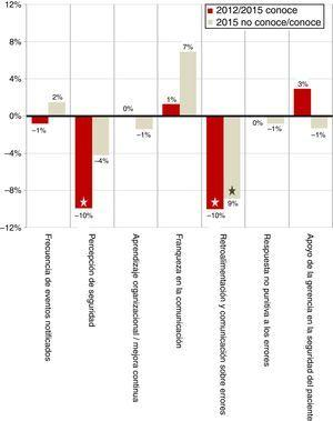 Variaciones en los resultados de las dimensiones analizadas. La barra oscura compara cambios entre 2012 y los profesionales conocedores de SALUD SEGURA en 2015, y la clara entre estos últimos y los no conocedores. Las estrellas en el extremo de las barras indican significación estadística.