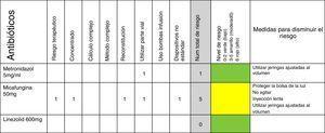 Matriz de riesgo utilizada para la evaluación de la administración de antibióticos.