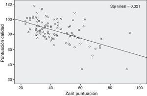 Correlación de calidad de vida y sobrecarga de cuidadores primarios.