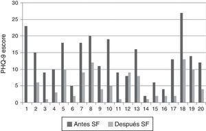 Resultado de la depresión presentado por los pacientes antes y después del seguimiento farmacoterapéutico (SF).