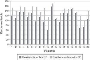 Resiliencia antes y después del seguimiento farmacoterapéutico (SF).