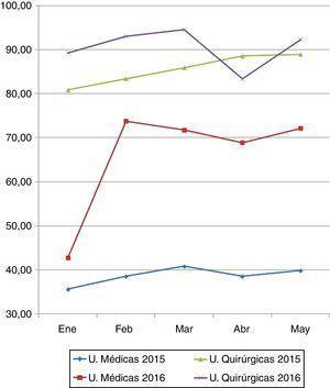 Evolución mensual de la realización del Informe de Cuidados de Enfermería al alta por tipo de unidad.