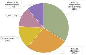 Motivos de no asistencia a clases de preparación al parto. Fuente: elaboración propia a partir de los datos recogidos en la encuesta de calidad de paritorio (ECP).