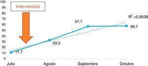 Adhesión al plan de prevención de UPP en la UCI (julio-octubre de 2015).