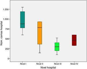 Número de camas hospitalarias en función del nivel del hospital.