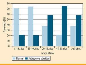 Prevalencia de obesidad y sobrepeso en Costa Rica en 2009
