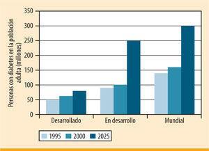 Número de personas con diabetes mellitus 1995–2025.